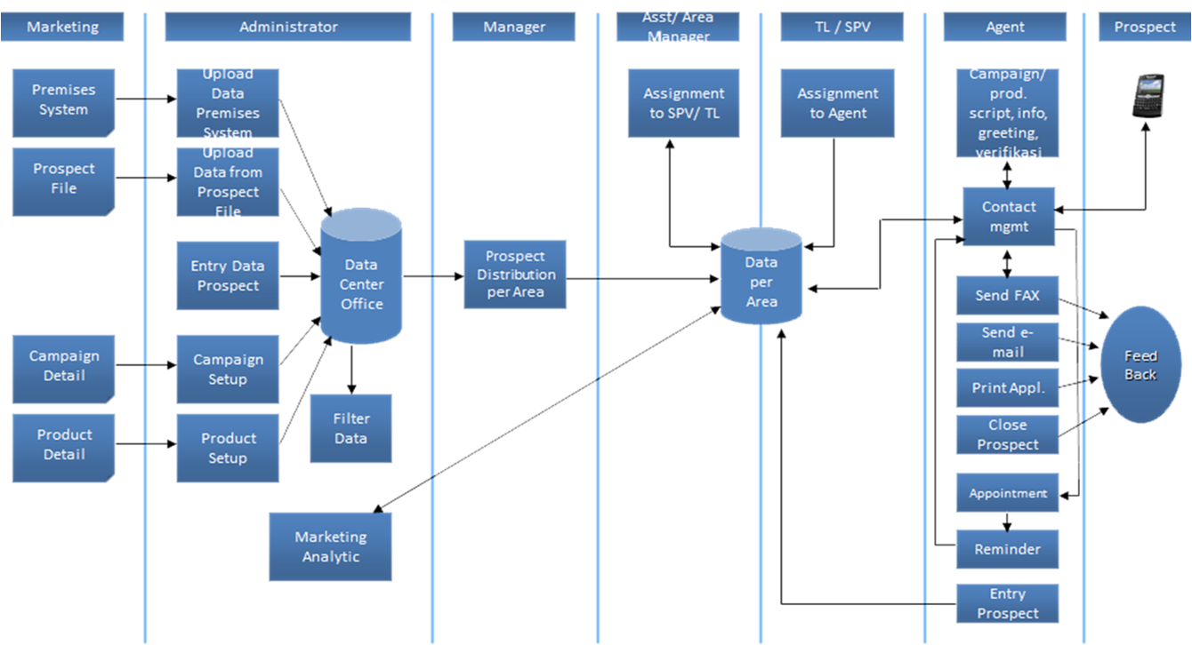 telemarketing system